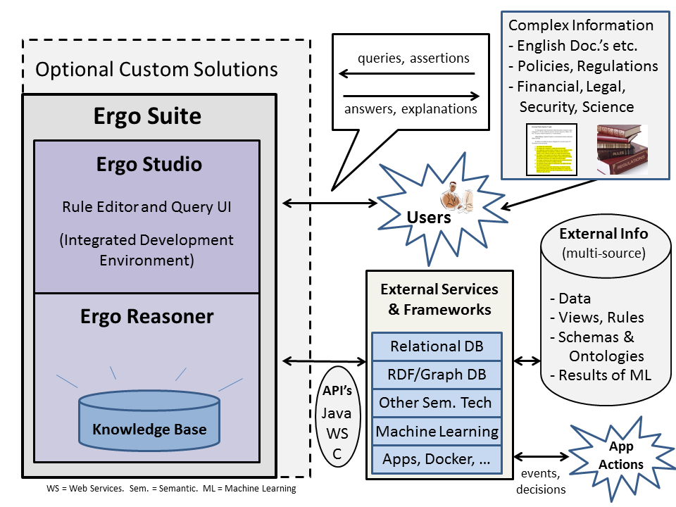 Ergo Suite Architecture Diagram -v5